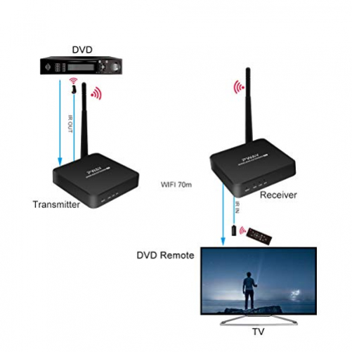 PW-DT216W-E Wireless HDMI Extender Transmission 70m / 230ft via WLAN Supports IR control function and HD 1080P @ 60 Hz resolution (transmitter + receiver)