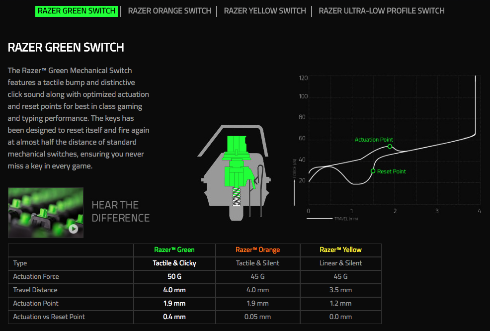 Razer BlackWidow Chroma V2 Gaming Keyboard Green Switches (ITA Layout - QWERTY)
